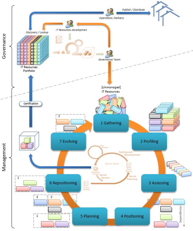 IT Resources Portfolio Lifecycle